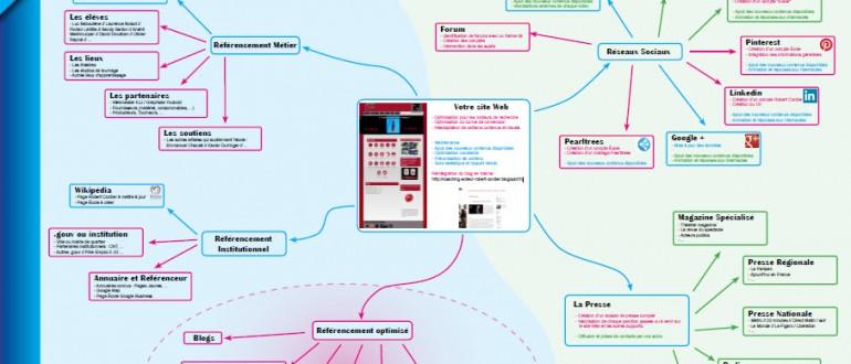 Net-linking